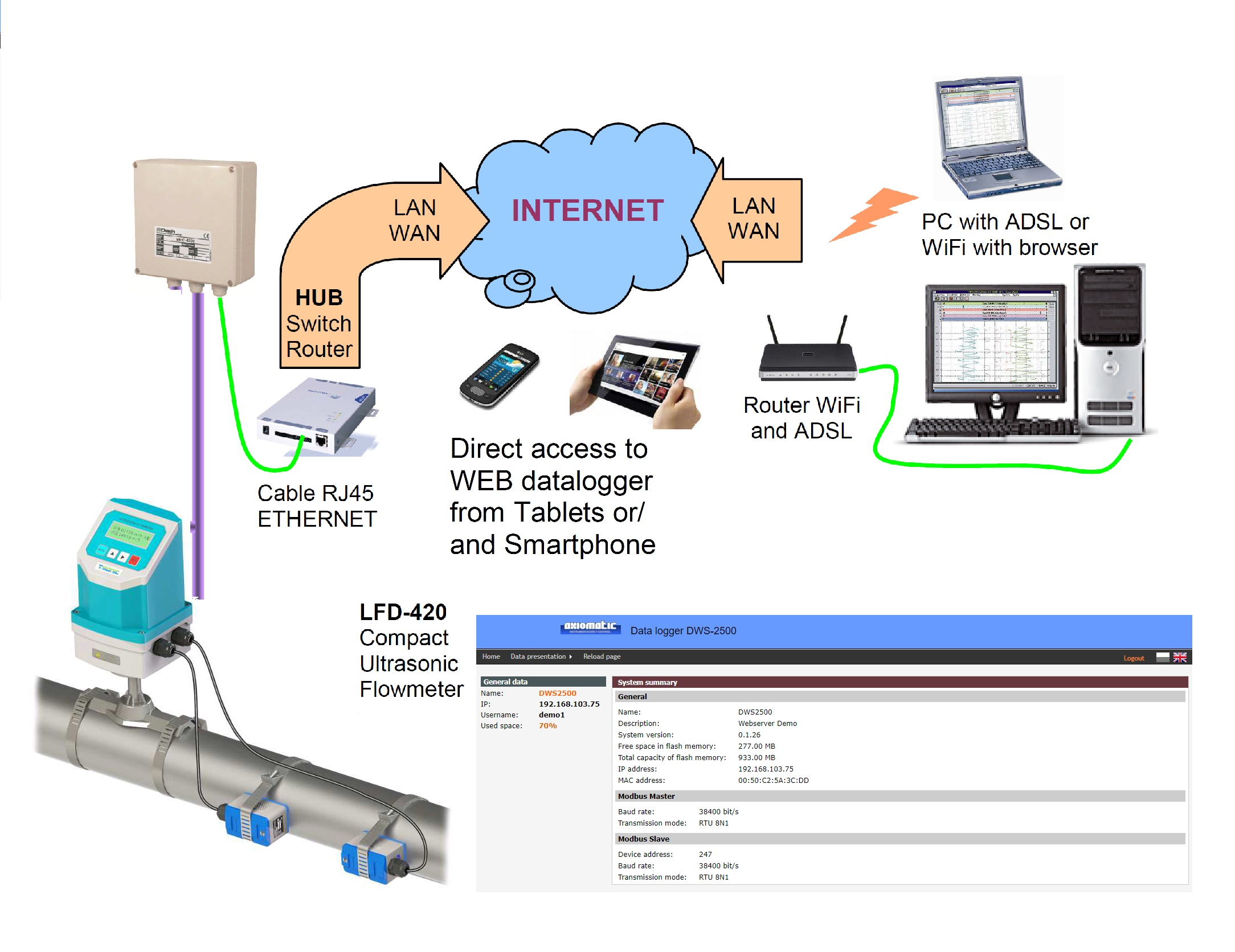 Ultrasonic Flow to the Cloud